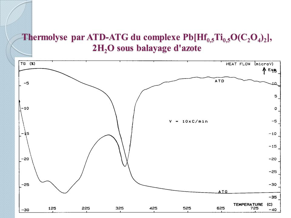 Thermolyse par ATD-ATG du complexe Pb[Hf0,5Ti0,5O(C2O4)2], 2H2O sous balayage d azote